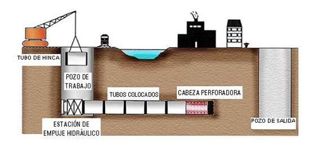 Representación gráfica del proceso - Tubos de Hinca